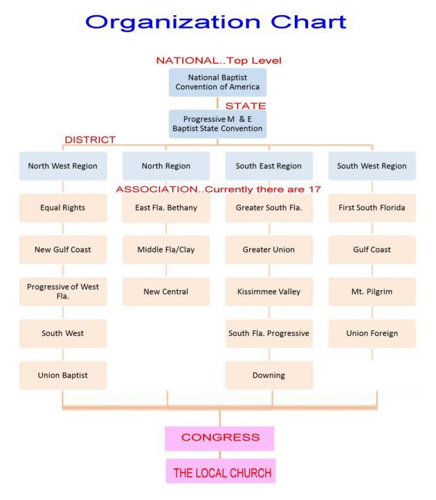 org-chart2